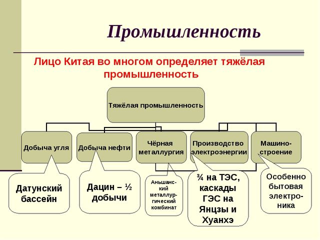 Промышленность Лицо Китая во многом определяет тяжёлая промышленность Датунск...