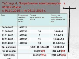 Таблица 4. Потребление электроэнергии в нашей семье с 30.10.2015 г. по 03.11.