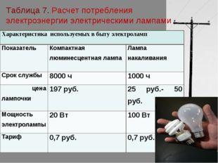 Таблица 7. Расчет потребления электроэнергии электрическими лампами Характери