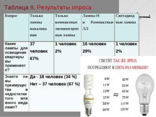 Таблица 8. Результаты опроса ВопросТолько лампы накалива нияТолько компактн