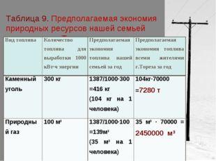 Таблица 9. Предполагаемая экономия природных ресурсов нашей семьей и жителями