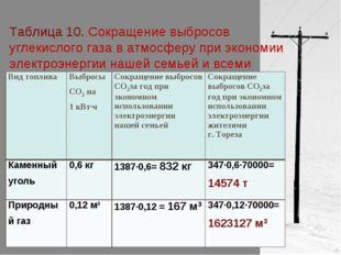 Таблица 10. Сокращение выбросов углекислого газа в атмосферу при экономии эле