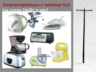 Электроприборы к таблице №3 (за сутки 16кВт в час)