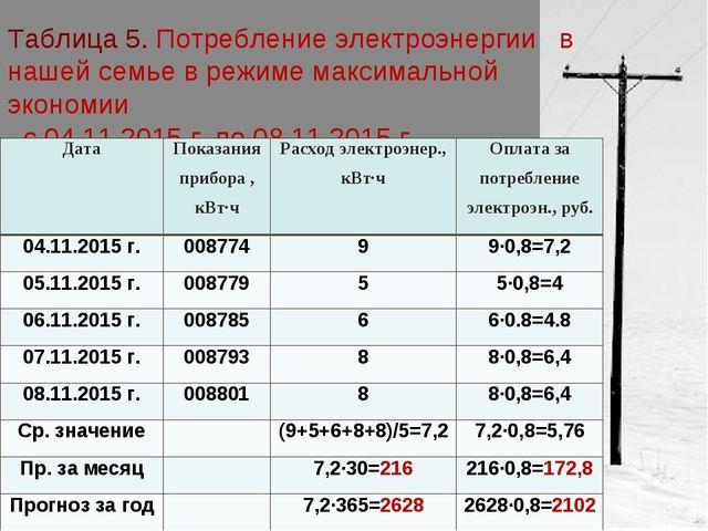 Таблица 5. Потребление электроэнергии в нашей семье в режиме максимальной эко...