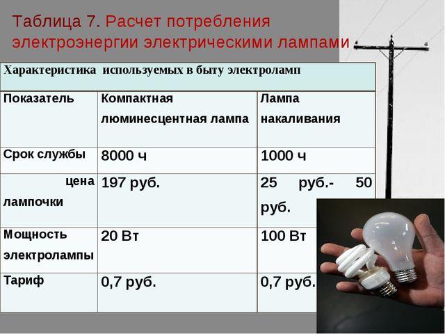 Таблица 7. Расчет потребления электроэнергии электрическими лампами Характери...