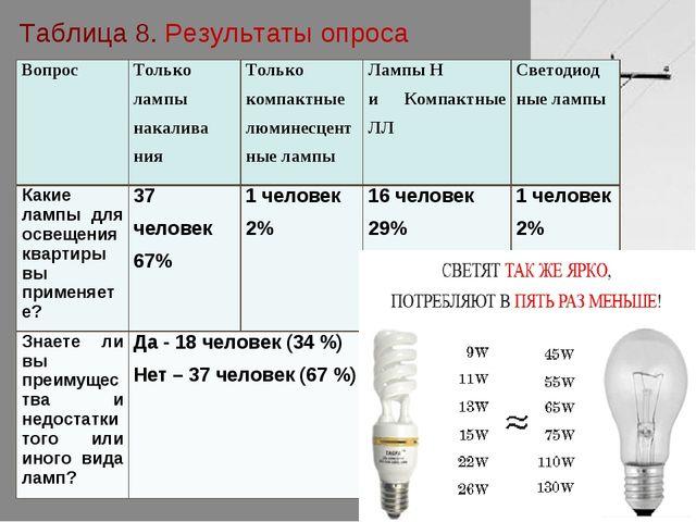 Таблица 8. Результаты опроса ВопросТолько лампы накалива нияТолько компактн...