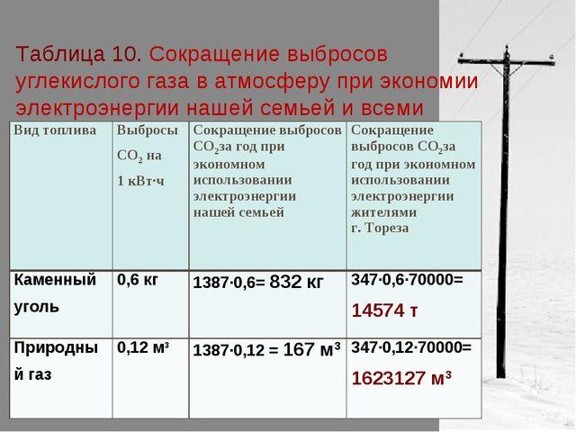 Таблица 10. Сокращение выбросов углекислого газа в атмосферу при экономии эле...