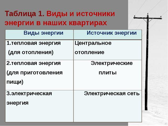 Таблица 1. Виды и источники энергии в наших квартирах Виды энергииИсточник э...