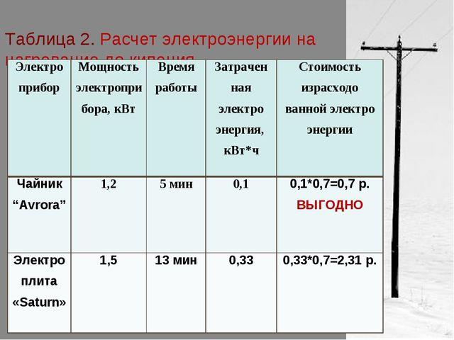 Таблица 2. Расчет электроэнергии на нагревание до кипения Электро приборМощн...