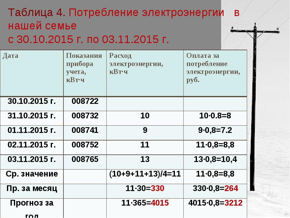 Таблица 4. Потребление электроэнергии в нашей семье с 30.10.2015 г. по 03.11....
