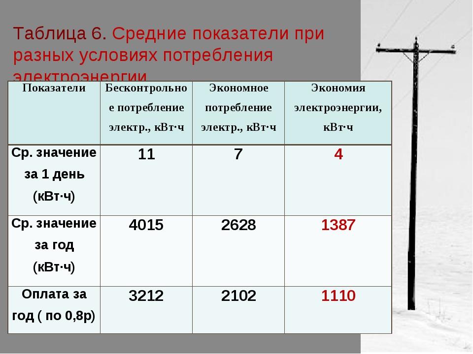 Таблица 6. Средние показатели при разных условиях потребления электроэнергии...