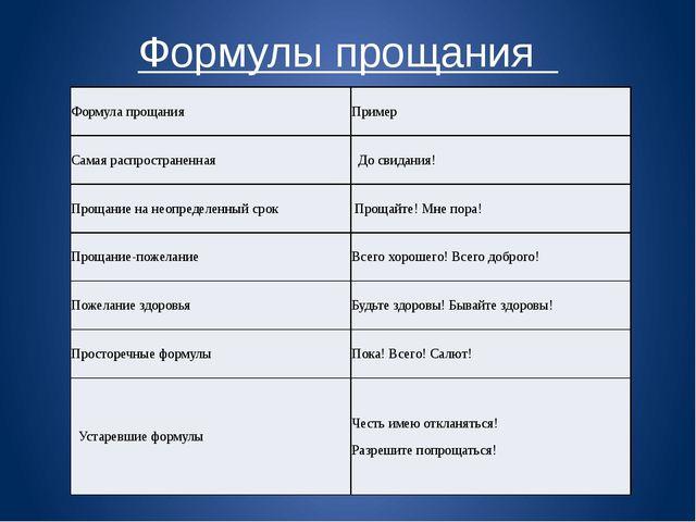 Формулы прощания  Формула прощания Пример Самая распространенная  До свидан...