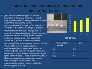 Приготовление вытяжки, определение кислотности почв. Для приготовления водной