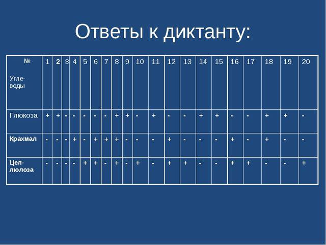 Ответы к диктанту: № Угле-воды1234567891011121314151617181...