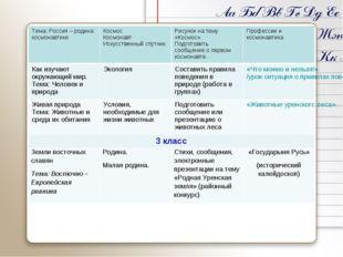 Тема: Россия – родина космонавтикиКосмос Космонавт Искусственный спутникРис
