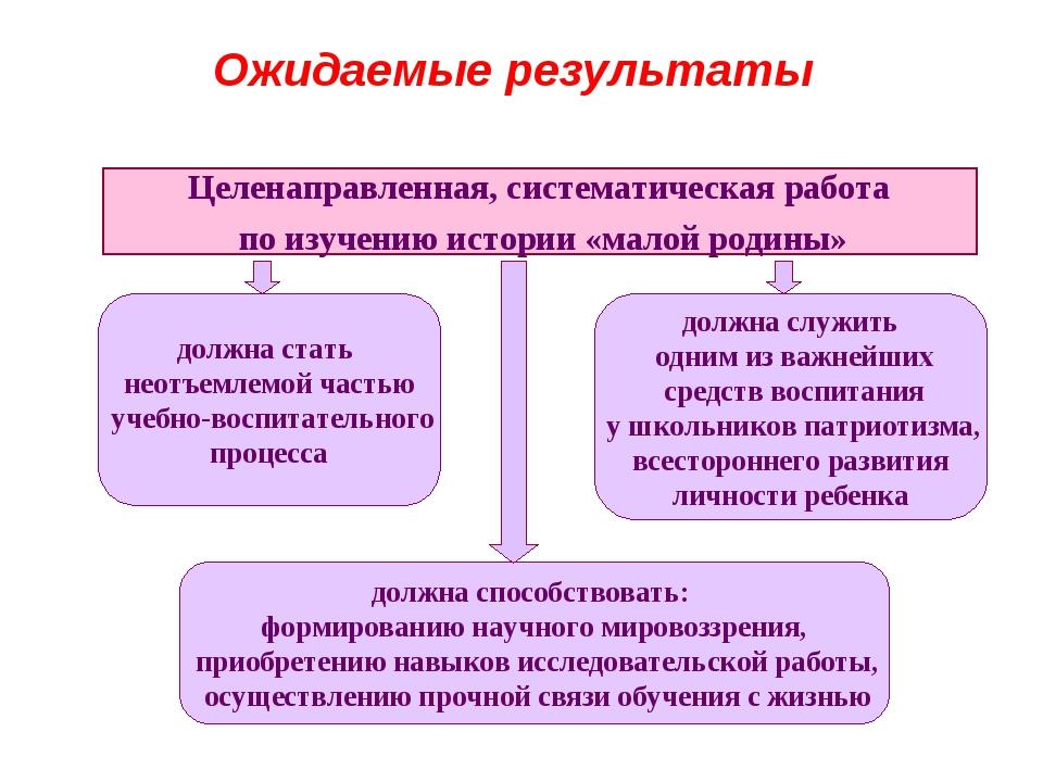 Ожидаемые результаты Целенаправленная, систематическая работа по изучению ист...
