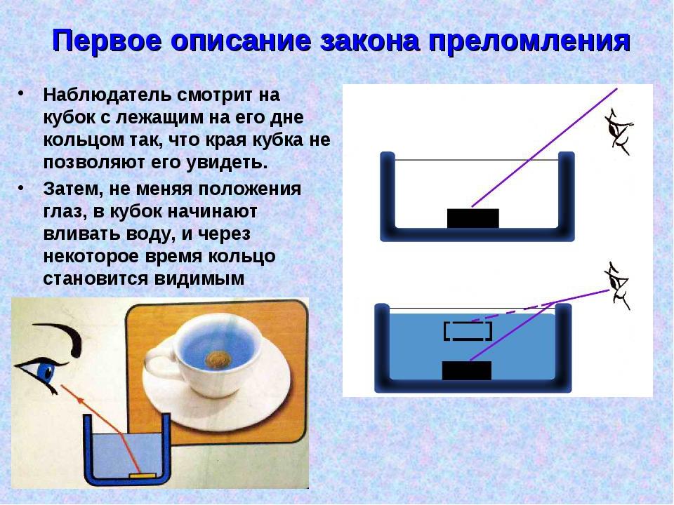 Первое описание закона преломления Наблюдатель смотрит на кубок с лежащим на...