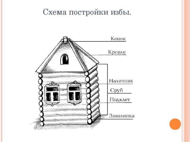 Схема постройки избы.