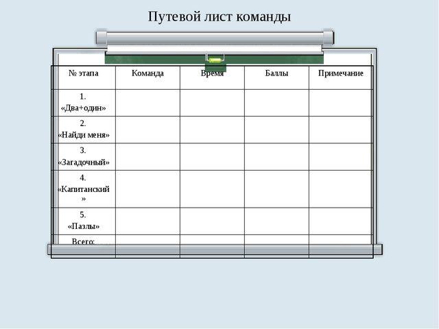 Путевой лист команды № этапаКомандаВремяБаллыПримечание 1. «Два+один»...