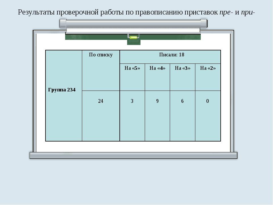 Результаты проверочной работы по правописанию приставок пре- и при- Группа 23...