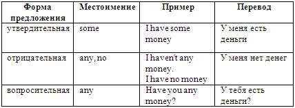 Any some правило употребления в английском языке