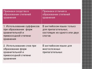Признаки сходства в образовании степеней сравнения Признаки отличия в образов