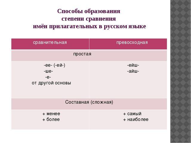 Способы образования степени сравнения имён прилагательных в русском языке сра...
