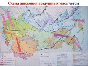 Схема движения воздушных масс летом