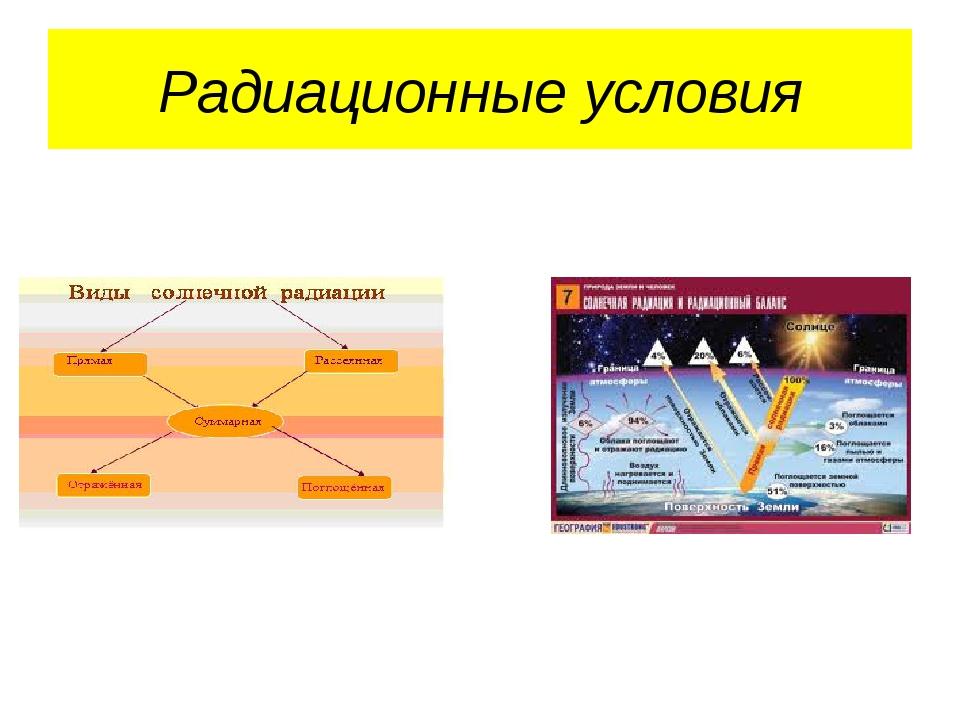 Радиационные условия