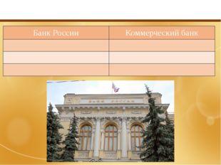 Функции банков Банк России Коммерческийбанк