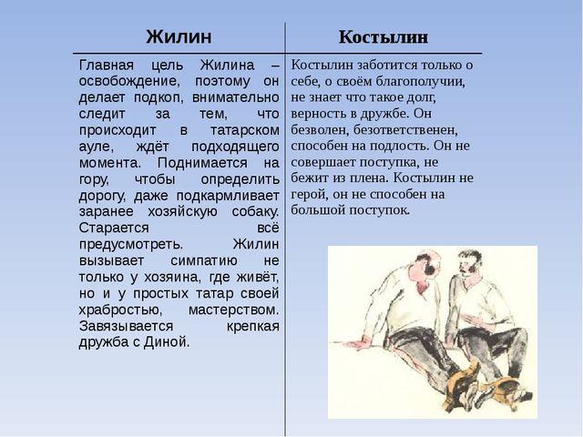 Жилин Костылин Главная цель Жилина – освобождение, поэтому он делает подкоп,...