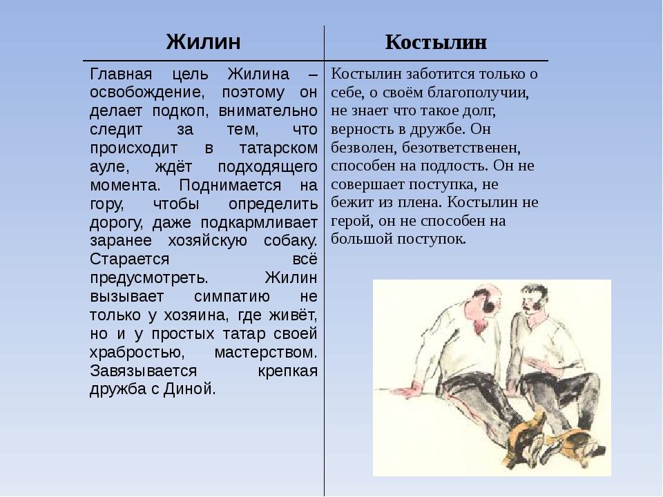 Татар джигит жилин и смирный костылин в сцене выкупа активная жизнь жилина и пассивная костылина в