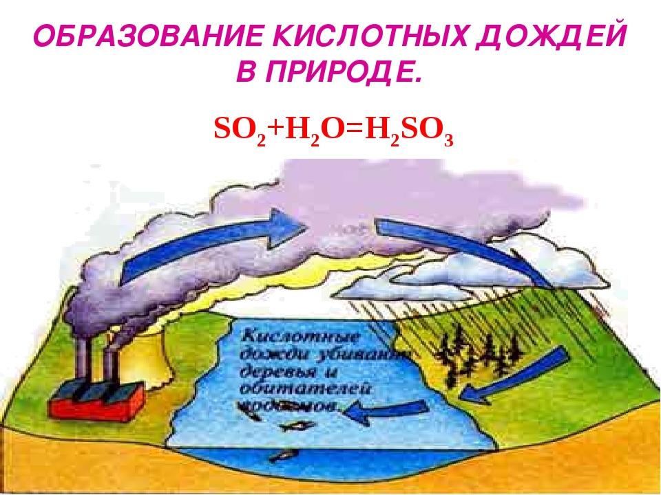 SO2+H2O=H2SO3 ОБРАЗОВАНИЕ КИСЛОТНЫХ ДОЖДЕЙ В ПРИРОДЕ.
