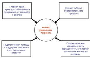 Ученик- уникальная личность Главная идея- переход от объяснения к пониманию,