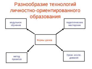 Разнообразие технологий личностно-ориентированного образования модульное обуч