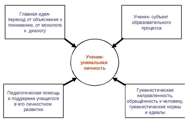 Ученик- уникальная личность Главная идея- переход от объяснения к пониманию,...