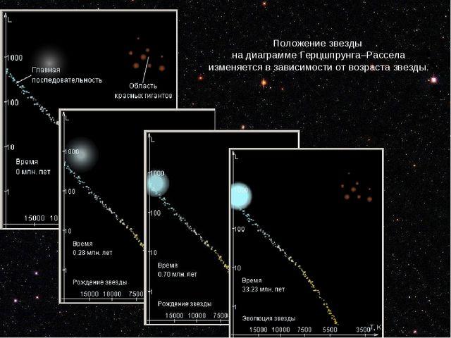 Положениезвезды надиаграммеГерцшпрунга–Рассела изменяется взависимостио...