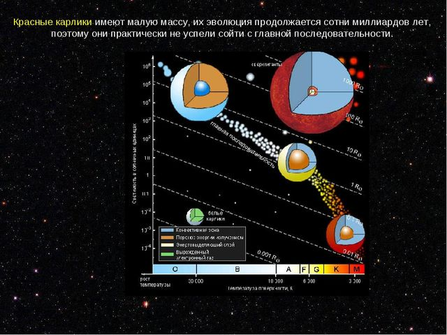 Красныекарликиимеютмалуюмассу, ихэволюцияпродолжаетсясотни миллиардов...