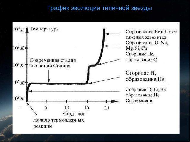 График эволюции типичной звезды