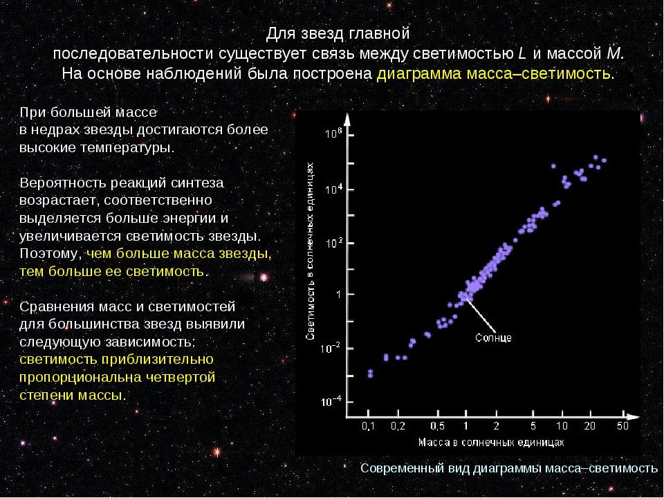 Современныйвид диаграммымасса–светимость Длязвездглавной последовательнос...