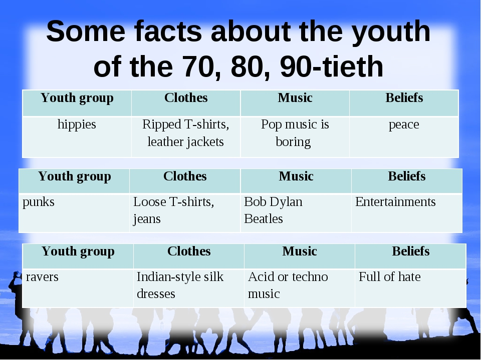 Some facts about the youth of the 70, 80, 90-tieth Youth groupClothesMusic...