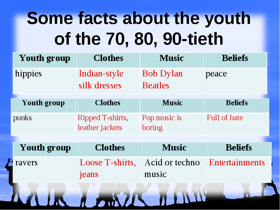 Some facts about the youth of the 70, 80, 90-tieth Youth group	Clothes	Music...