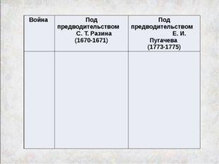 Война Под предводительством С. Т. Разина (1670-1671) Под предводительством Е.