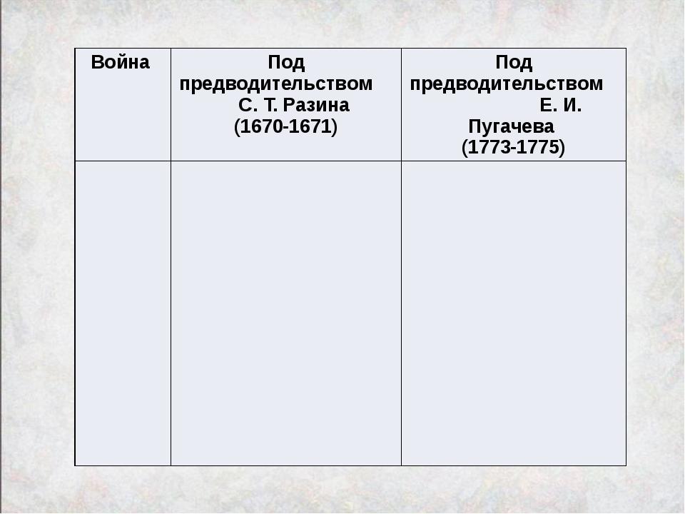Война Под предводительством С. Т. Разина (1670-1671) Под предводительством Е....