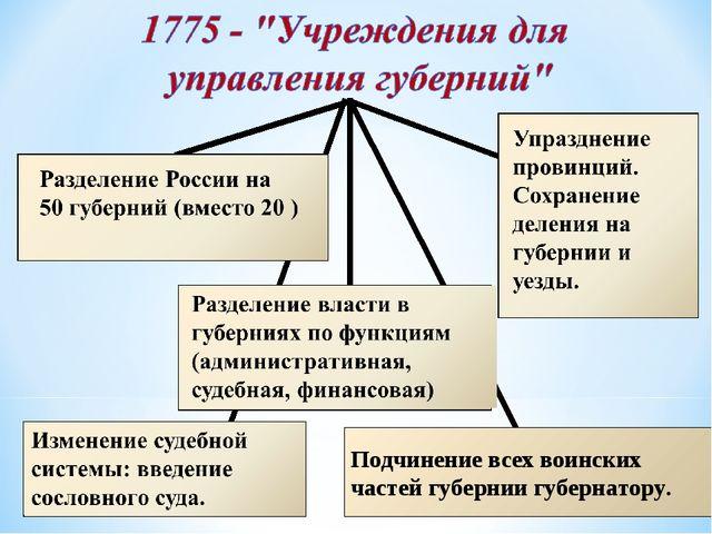 Подчинение всех воинских частей губернии губернатору.