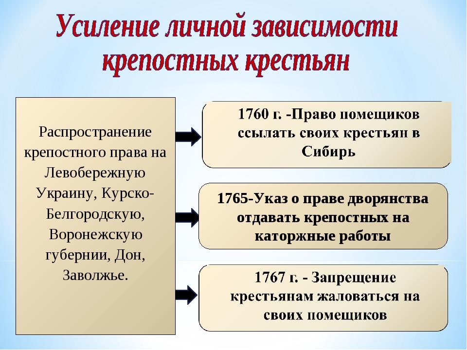 1765-Указ о праве дворянства отдавать крепостных на каторжные работы