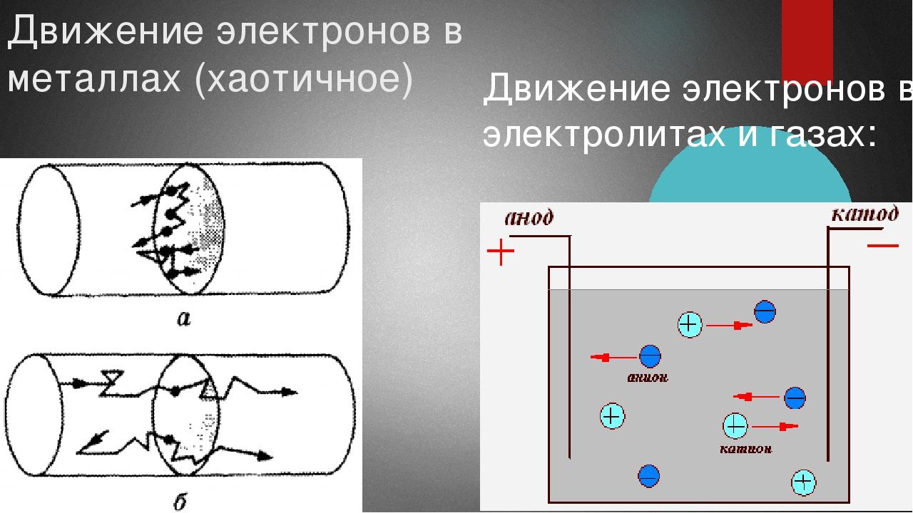 Движение электронов в металлах (хаотичное) Движение электронов в электролитах...