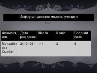 Информационная модель ученика Фамилия,имя Дата рождения Школа Класс Среднийба