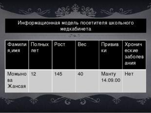 Информационная модель посетителя школьного медкабинета Фамилия,имя Полных лет