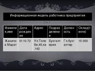Информационная модель работника предприятия Фамилия,имя Дата рождения Адрес П